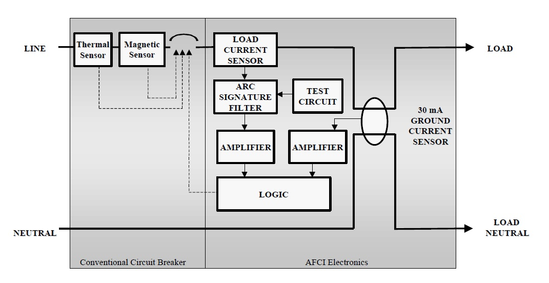 afci circuit diagram meet the arc fault circuit interrupter the k�nr radio site arc fault receptacle wiring diagram at eliteediting.co